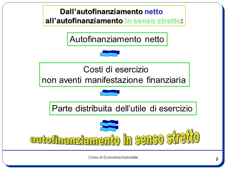 9 Corso di Economia Aziendale Dall'autofinanziamento netto Dall'autofinanziamento netto all'autofinanziamento in senso stretto: Autofinanziamento nett