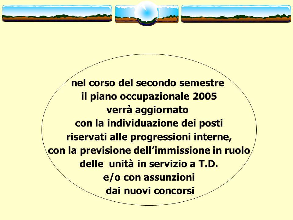 nel corso del secondo semestre il piano occupazionale 2005 verrà aggiornato con la individuazione dei posti riservati alle progressioni interne, con la previsione dell'immissione in ruolo delle unità in servizio a T.D.