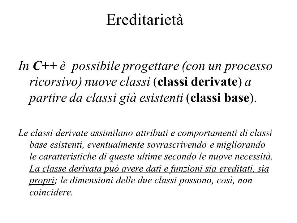 Ereditarietà In C++ è possibile progettare (con un processo ricorsivo) nuove classi (classi derivate) a partire da classi già esistenti (classi base).