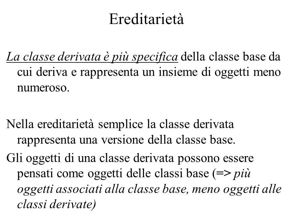 Ereditarietà La classe derivata è più specifica della classe base da cui deriva e rappresenta un insieme di oggetti meno numeroso. Nella ereditarietà