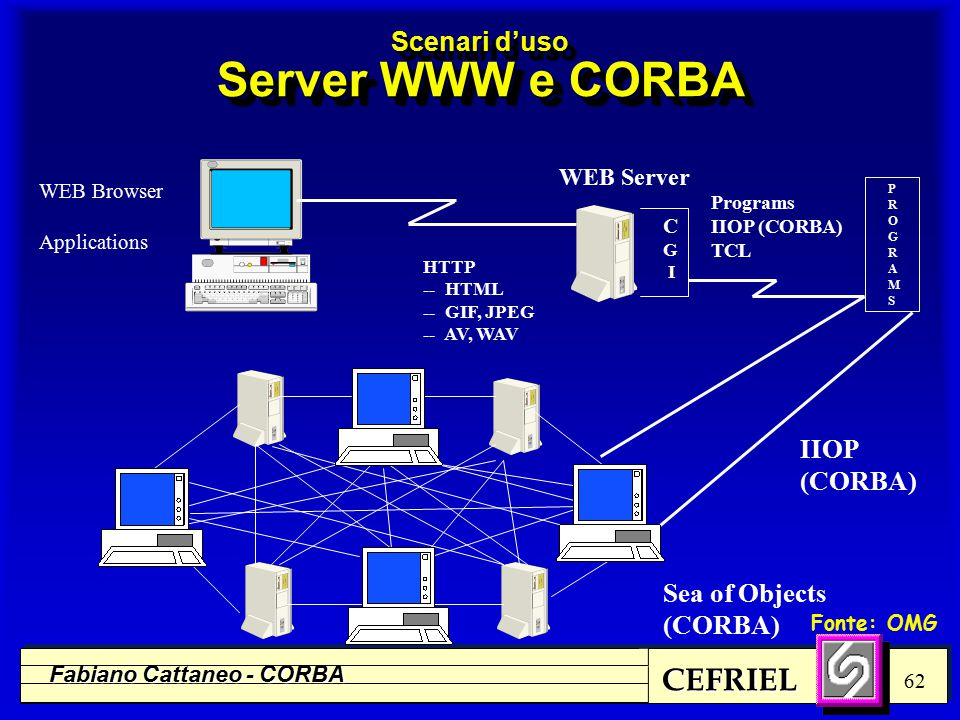 CEFRIEL Fabiano Cattaneo - CORBA 62 Scenari d'uso Server WWW e CORBA WEB Server C G I Programs IIOP (CORBA) TCL HTTP -- HTML -- GIF, JPEG -- AV, WAV Sea of Objects (CORBA) WEB Browser Applications IIOP (CORBA) PROGRAMSPROGRAMS Fonte: OMG