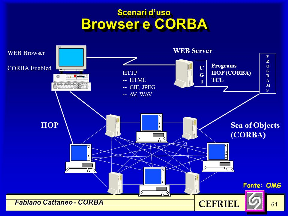 CEFRIEL Fabiano Cattaneo - CORBA 64 Scenari d'uso Browser e CORBA WEB Server C G I Programs IIOP (CORBA) TCL HTTP -- HTML -- GIF, JPEG -- AV, WAV Sea of Objects (CORBA) WEB Browser CORBA Enabled IIOP PROGRAMSPROGRAMS Fonte: OMG