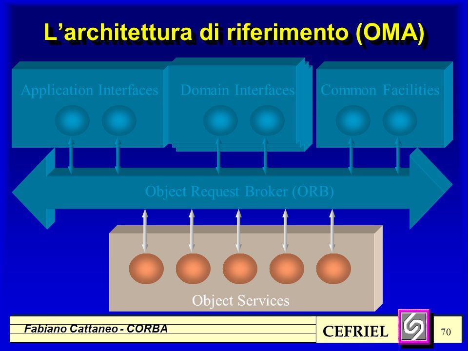 CEFRIEL Fabiano Cattaneo - CORBA 70 L'architettura di riferimento (OMA) Object Request Broker (ORB) Object Services Application InterfacesDomain Inter