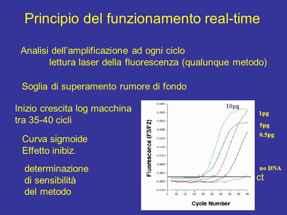 Principio del funzionamento real-time Analisi dell'amplificazione ad ogni ciclo lettura laser della fluorescenza (qualunque metodo) Soglia di superamento rumore di fondo Inizio crescita log macchina tra 35-40 cicli Curva sigmoide Effetto inibiz.
