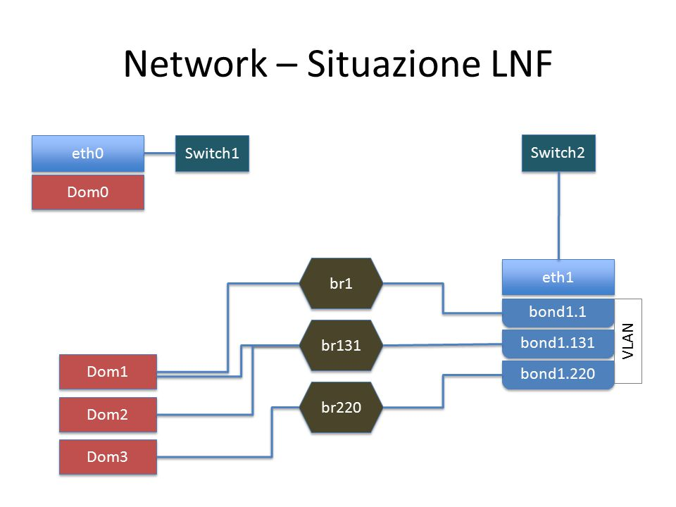 Network – Situazione LNF eth0 Switch1 eth1 Switch2 bond1.1 bond1.131 bond1.220 VLAN br1 br131 br220 Dom1 Dom2 Dom3 Dom0