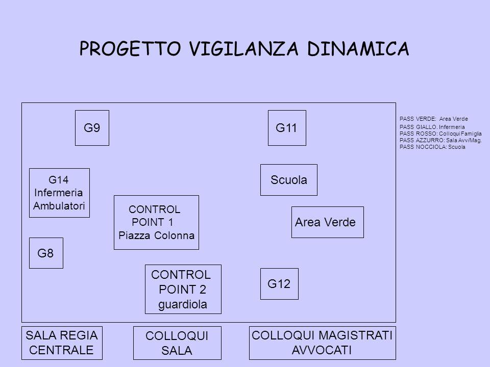 PROGETTO VIGILANZA DINAMICA G9G11 G14 Infermeria Ambulatori Scuola CONTROL POINT 1 Piazza Colonna Area Verde G8 CONTROL POINT 2 guardiola G12 SALA REG