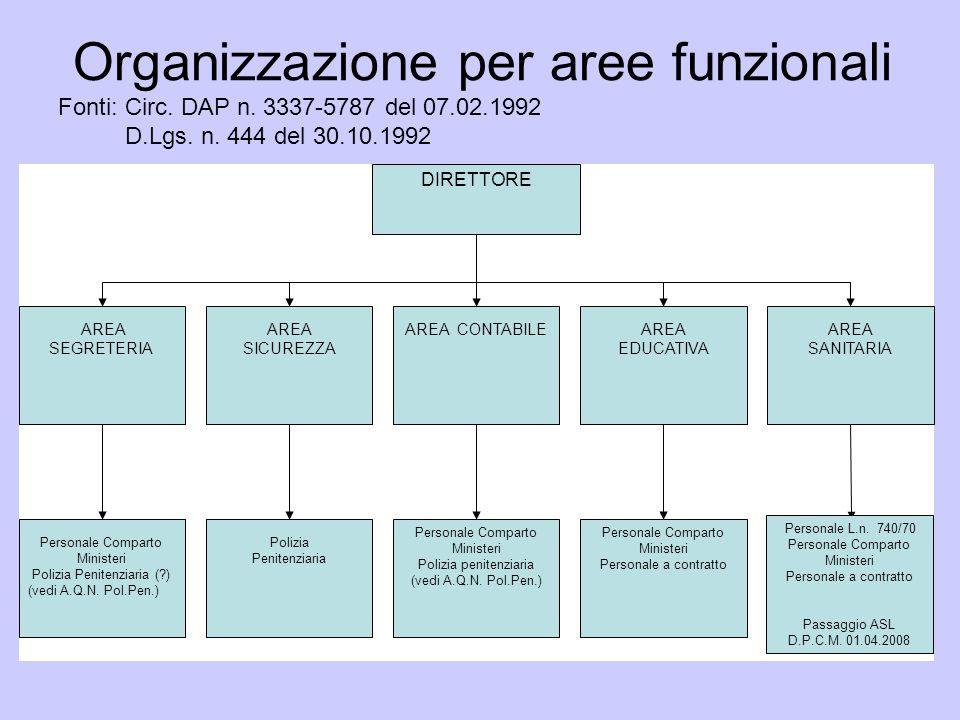 Organizzazione per aree funzionali Fonti: Circ. DAP n. 3337-5787 del 07.02.1992 D.Lgs. n. 444 del 30.10.1992 DIRETTORE AREA SEGRETERIA AREA SICUREZZA
