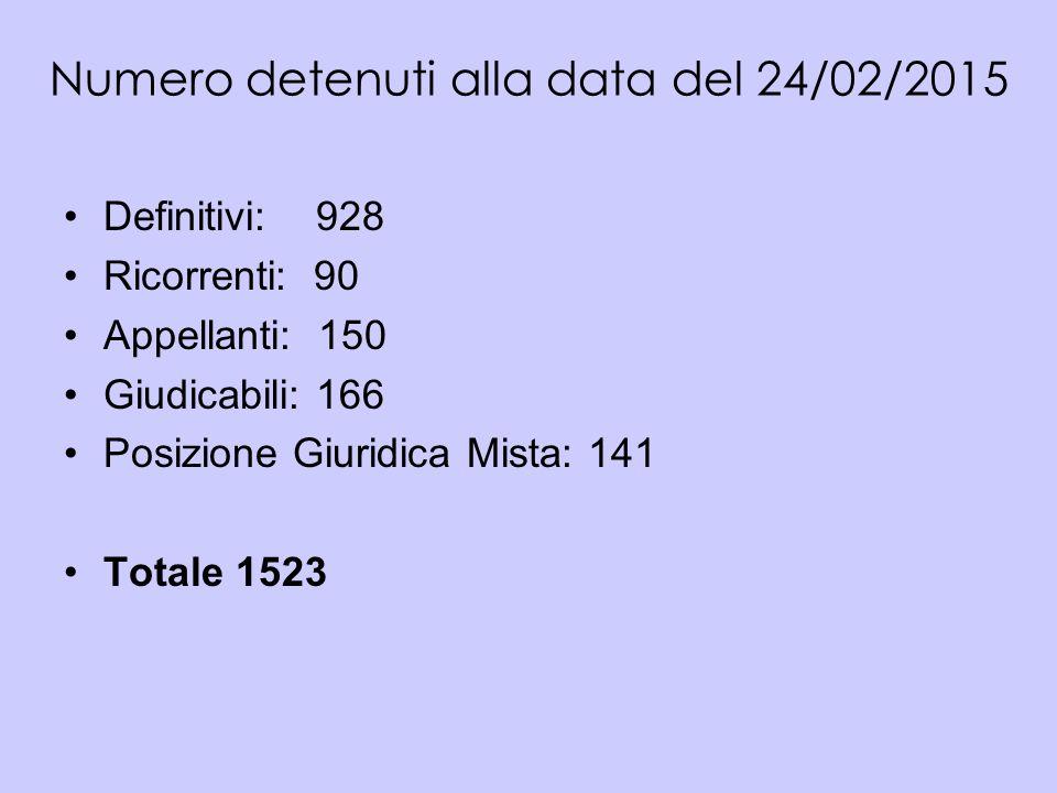 Numero detenuti alla data del 24/02/2015 Definitivi: 928 Ricorrenti: 90 Appellanti: 150 Giudicabili: 166 Posizione Giuridica Mista: 141 Totale 1523