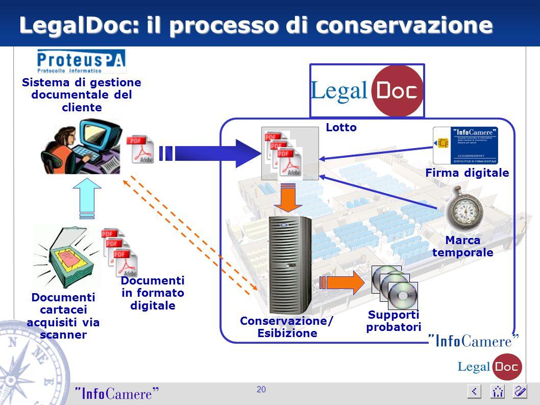 20 LegalDoc: il processo di conservazione Documenti cartacei acquisiti via scanner Sistema di gestione documentale del cliente Firma digitale Marca te