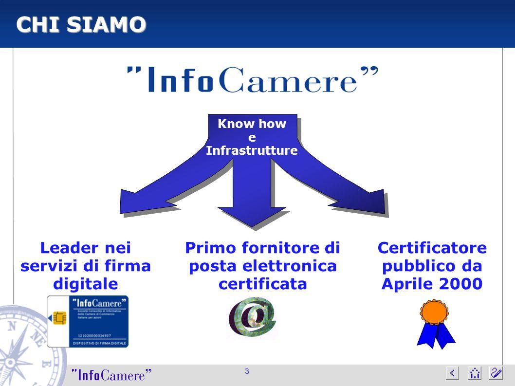 3 CHI SIAMO Leader nei servizi di firma digitale Primo fornitore di posta elettronica certificata Certificatore pubblico da Aprile 2000 Know how e Inf