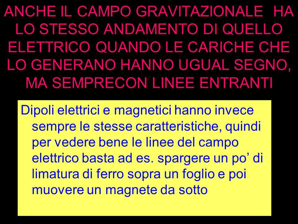 ANCHE IL CAMPO GRAVITAZIONALE HA LO STESSO ANDAMENTO DI QUELLO ELETTRICO QUANDO LE CARICHE CHE LO GENERANO HANNO UGUAL SEGNO, MA SEMPRECON LINEE ENTRA