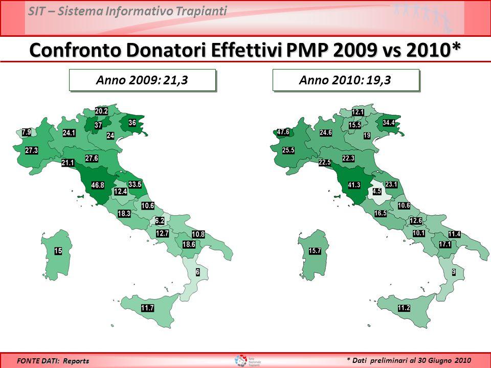 SIT – Sistema Informativo Trapianti Confronto Donatori Effettivi PMP 2009 vs 2010* Anno 2009: 21,3 DATI: Reports FONTE DATI: Reports Anno 2010: 19,3 *