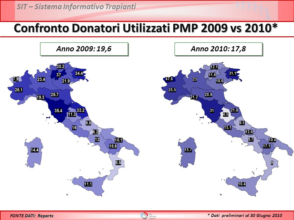 SIT – Sistema Informativo Trapianti Confronto Donatori Utilizzati PMP 2009 vs 2010* Anno 2009: 19,6 DATI: Reports FONTE DATI: Reports Anno 2010: 17,8