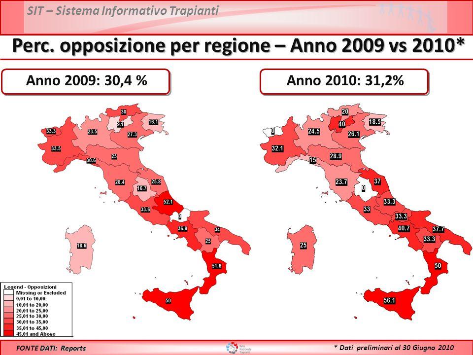 SIT – Sistema Informativo Trapianti Perc. opposizione per regione – Anno 2009 vs 2010* DATI: Reports FONTE DATI: Reports Anno 2009: 30,4 % Anno 2010: