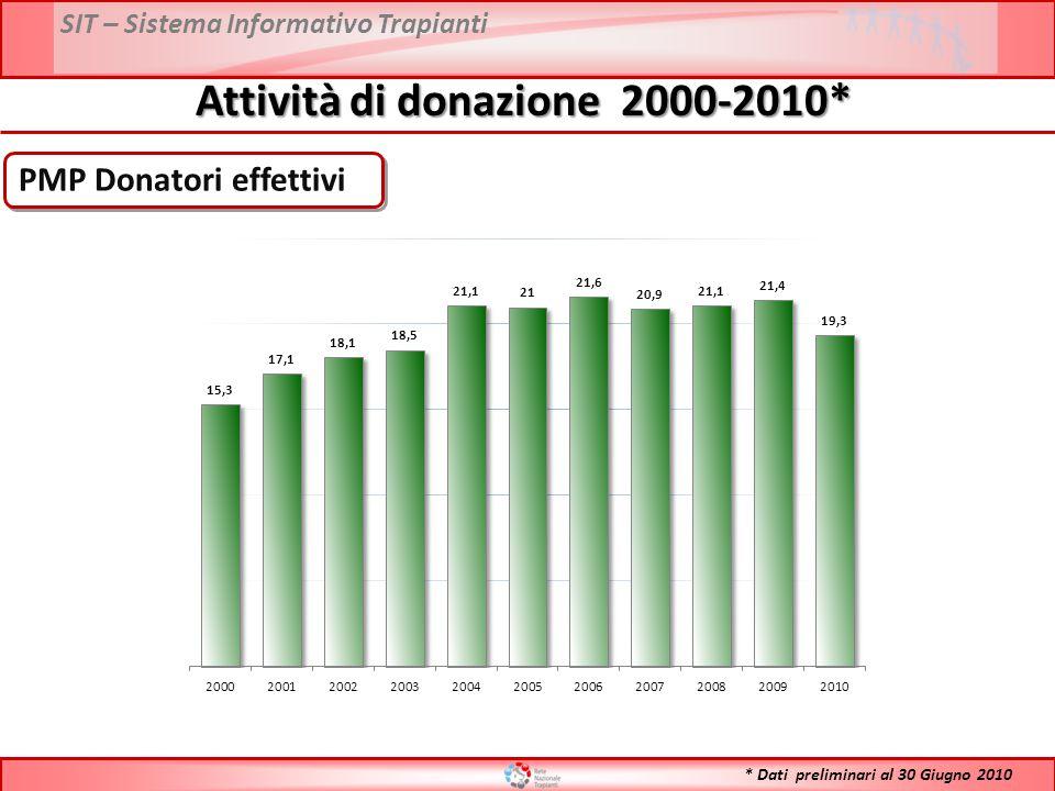 SIT – Sistema Informativo Trapianti PMP Donatori effettivi Attività di donazione 2000-2010* * Dati preliminari al 30 Giugno 2010