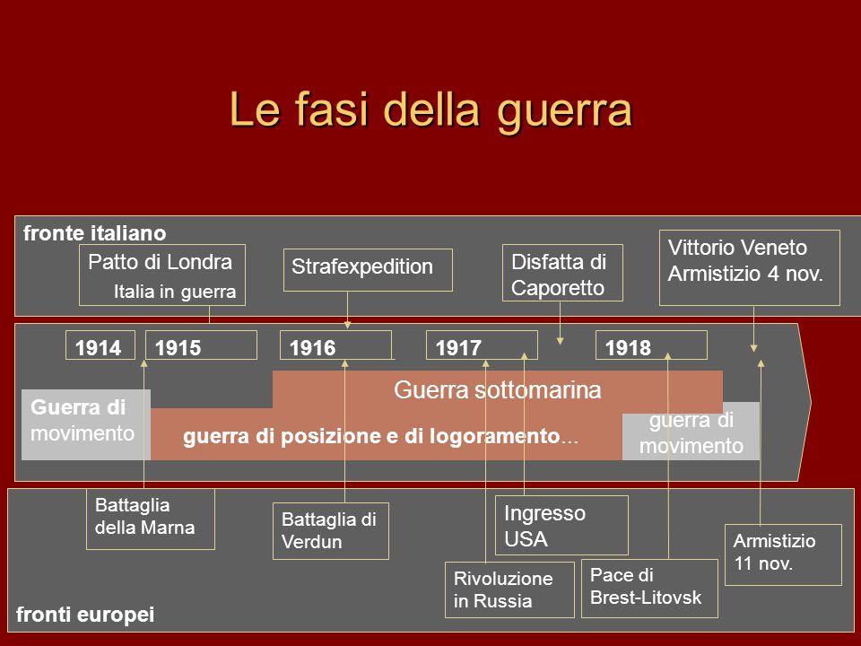 fronti europei fronte italiano Le fasi della guerra Patto di Londra Italia in guerra 19151916191719181914 guerra di posizione e di logoramento...