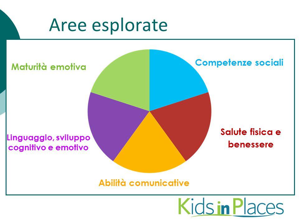 Maturità emotiva Competenze sociali Linguaggio, sviluppo cognitivo e emotivo Abilità comunicative Salute fisica e benessere What does the EDI measure?