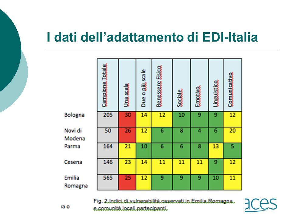 I dati dell'adattamento di EDI-Italia