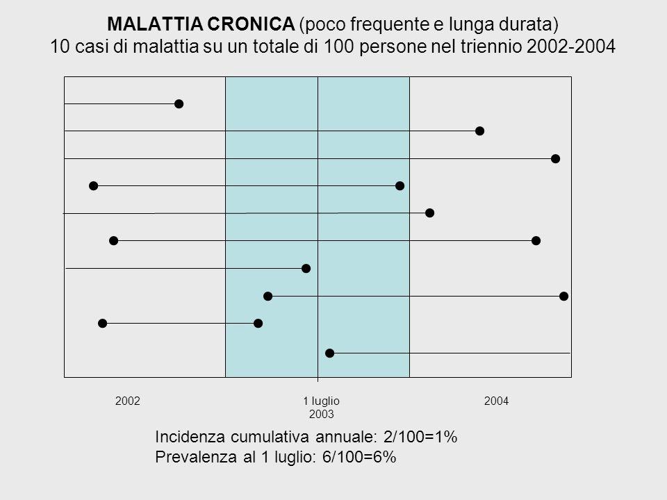 MALATTIA CRONICA (poco frequente e lunga durata) 10 casi di malattia su un totale di 100 persone nel triennio 2002-2004 2002 1 luglio 2003 2004 Incidenza cumulativa annuale: 2/100=1% Prevalenza al 1 luglio: 6/100=6%