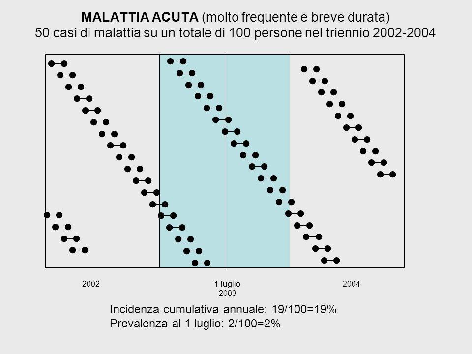 MALATTIA ACUTA (molto frequente e breve durata) 50 casi di malattia su un totale di 100 persone nel triennio 2002-2004 2002 1 luglio 2003 2004 Incidenza cumulativa annuale: 19/100=19% Prevalenza al 1 luglio: 2/100=2%