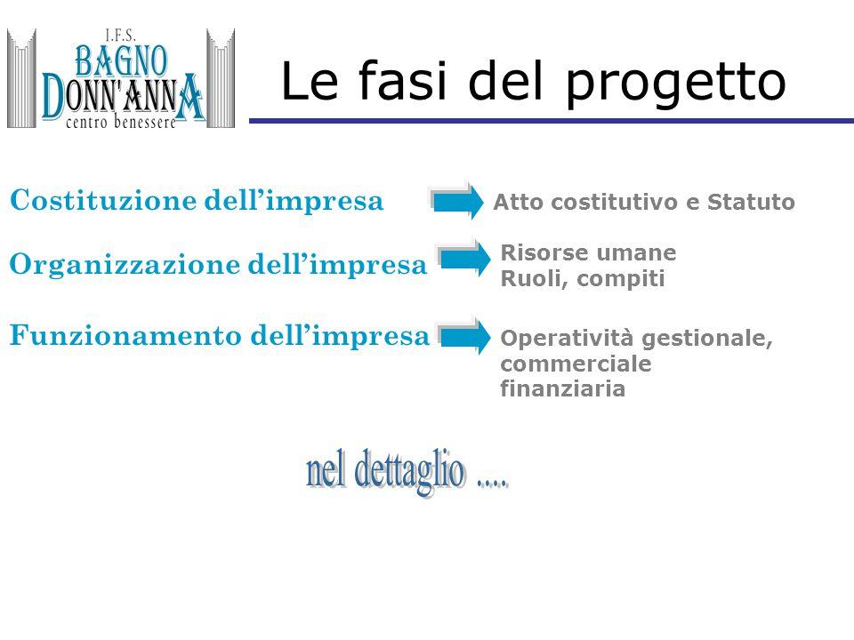 Le fasi del progetto Costituzione dell'impresa Atto costitutivo e Statuto Organizzazione dell'impresa Risorse umane Ruoli, compiti Funzionamento dell'