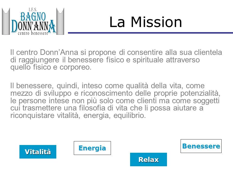 La Mission Il centro Donn'Anna si propone di consentire alla sua clientela di raggiungere il benessere fisico e spirituale attraverso quello fisico e