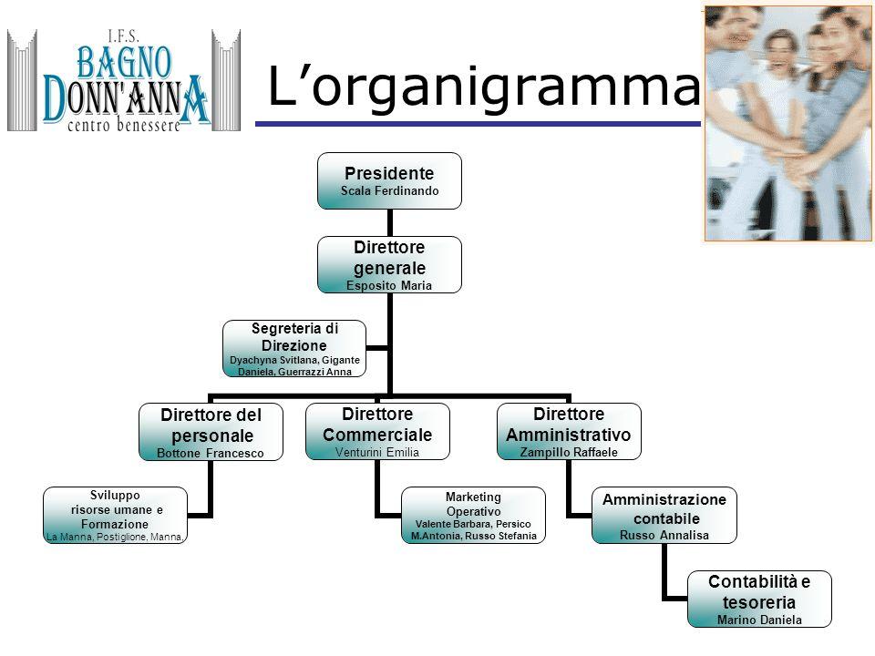 L'organigramma Presidente Scala Ferdinando Direttore generale Esposito Maria Direttore del personale Bottone Francesco Sviluppo risorse umane e Formaz