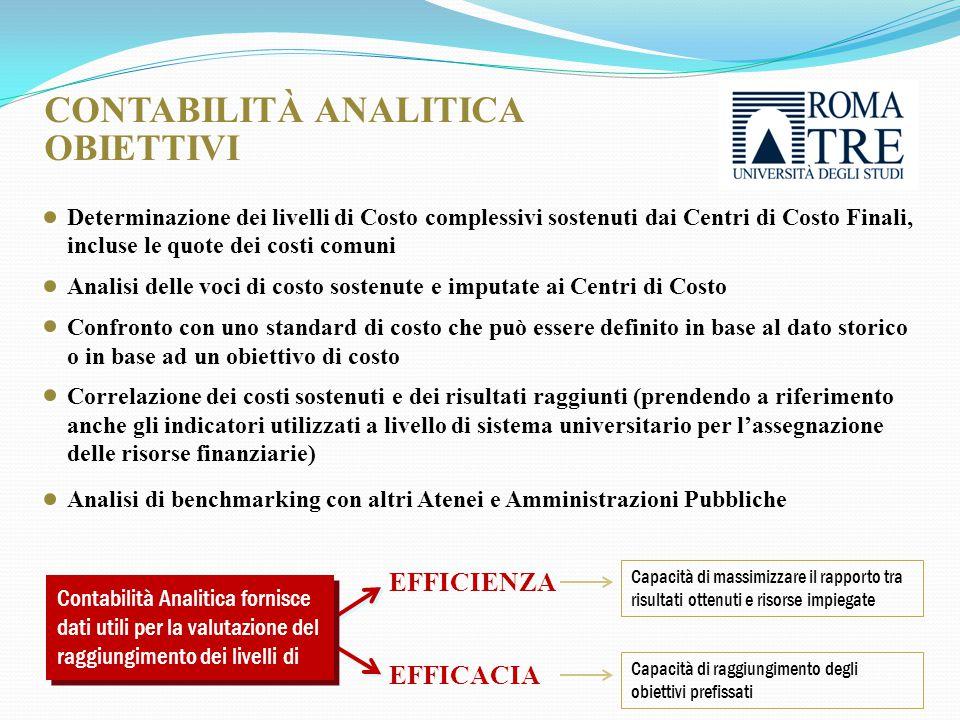 EFFICIENZA Contabilità Analitica fornisce dati utili per la valutazione del raggiungimento dei livelli di EFFICACIA Capacità di massimizzare il rapporto tra risultati ottenuti e risorse impiegate Capacità di raggiungimento degli obiettivi prefissati Determinazione dei livelli di Costo complessivi sostenuti dai Centri di Costo Finali, incluse le quote dei costi comuni Analisi delle voci di costo sostenute e imputate ai Centri di Costo Confronto con uno standard di costo che può essere definito in base al dato storico o in base ad un obiettivo di costo Correlazione dei costi sostenuti e dei risultati raggiunti (prendendo a riferimento anche gli indicatori utilizzati a livello di sistema universitario per l'assegnazione delle risorse finanziarie) Analisi di benchmarking con altri Atenei e Amministrazioni Pubbliche CONTABILITÀ ANALITICA OBIETTIVI