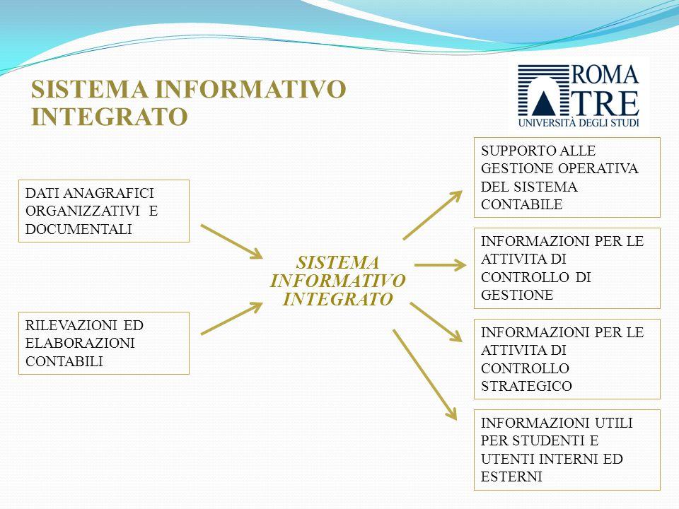 SISTEMA INFORMATIVO INTEGRATO SISTEMA INFORMATIVO INTEGRATO DATI ANAGRAFICI ORGANIZZATIVI E DOCUMENTALI RILEVAZIONI ED ELABORAZIONI CONTABILI INFORMAZIONI PER LE ATTIVITA DI CONTROLLO DI GESTIONE SUPPORTO ALLE GESTIONE OPERATIVA DEL SISTEMA CONTABILE INFORMAZIONI PER LE ATTIVITA DI CONTROLLO STRATEGICO INFORMAZIONI UTILI PER STUDENTI E UTENTI INTERNI ED ESTERNI