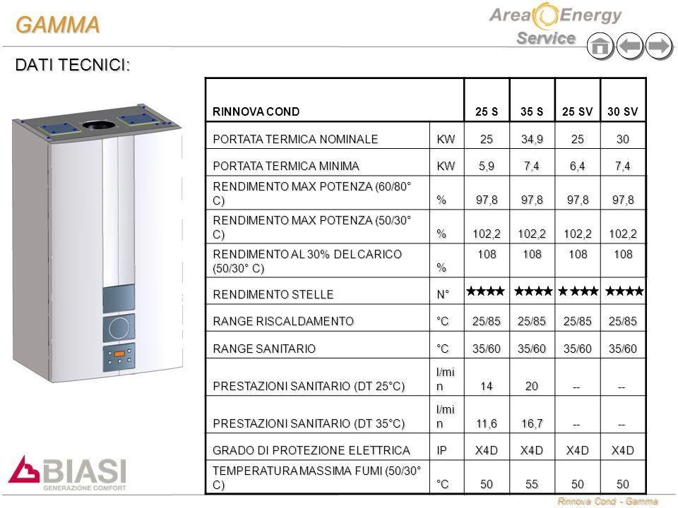 Rinnova Cond - Gamma Service GAMMA DATI TECNICI: RINNOVA COND25 S35 S25 SV30 SV PORTATA TERMICA NOMINALE KW2534,92530 PORTATA TERMICA MINIMA KW5,97,46