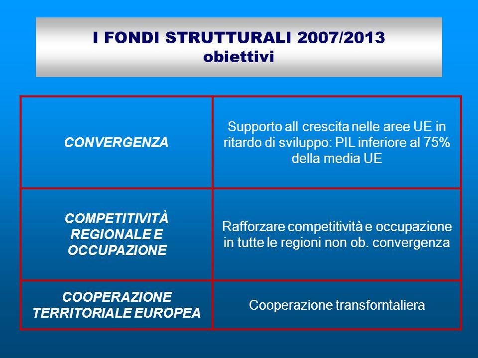 I FONDI STRUTTURALI 2007/2013 obiettivi CONVERGENZA Supporto all crescita nelle aree UE in ritardo di sviluppo: PIL inferiore al 75% della media UE COMPETITIVITÀ REGIONALE E OCCUPAZIONE Rafforzare competitività e occupazione in tutte le regioni non ob.