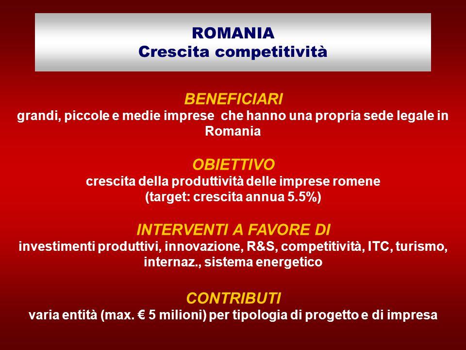 ROMANIA Crescita competitività BENEFICIARI grandi, piccole e medie imprese che hanno una propria sede legale in Romania OBIETTIVO crescita della produttività delle imprese romene (target: crescita annua 5.5%) INTERVENTI A FAVORE DI investimenti produttivi, innovazione, R&S, competitività, ITC, turismo, internaz., sistema energetico CONTRIBUTI varia entità (max.