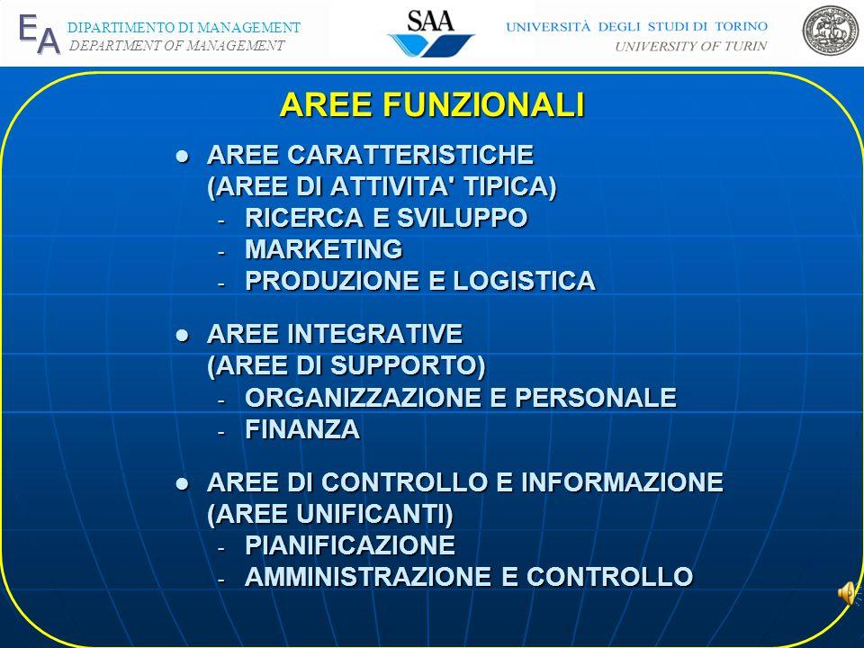 DIPARTIMENTO DI MANAGEMENT DEPARTMENT OF MANAGEMENT AREE FUNZIONALI l AREE CARATTERISTICHE (AREE DI ATTIVITA TIPICA) - RICERCA E SVILUPPO - MARKETING - PRODUZIONE E LOGISTICA l AREE INTEGRATIVE (AREE DI SUPPORTO) - ORGANIZZAZIONE E PERSONALE - FINANZA l AREE DI CONTROLLO E INFORMAZIONE (AREE UNIFICANTI) - PIANIFICAZIONE - AMMINISTRAZIONE E CONTROLLO