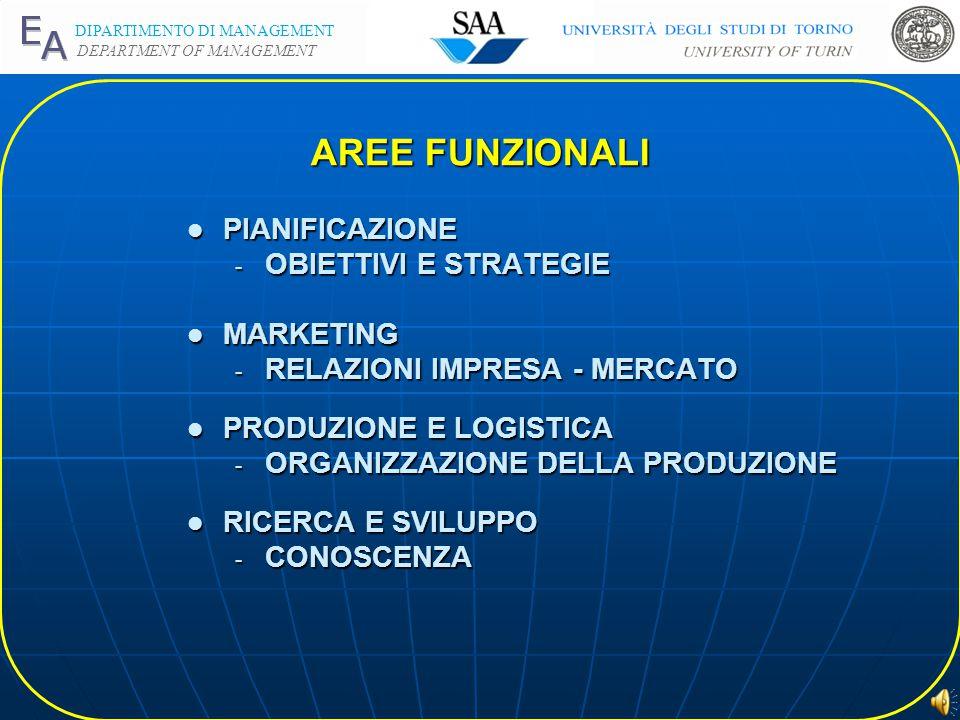 DIPARTIMENTO DI MANAGEMENT DEPARTMENT OF MANAGEMENT AREE FUNZIONALI l PIANIFICAZIONE - OBIETTIVI E STRATEGIE l MARKETING - RELAZIONI IMPRESA - MERCATO l PRODUZIONE E LOGISTICA - ORGANIZZAZIONE DELLA PRODUZIONE l RICERCA E SVILUPPO - CONOSCENZA