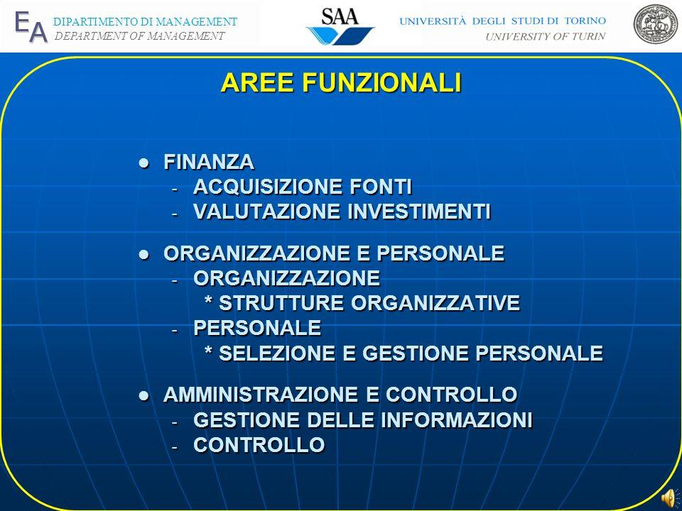 DIPARTIMENTO DI MANAGEMENT DEPARTMENT OF MANAGEMENT l FINANZA - ACQUISIZIONE FONTI - VALUTAZIONE INVESTIMENTI l ORGANIZZAZIONE E PERSONALE - ORGANIZZAZIONE * STRUTTURE ORGANIZZATIVE - PERSONALE * SELEZIONE E GESTIONE PERSONALE l AMMINISTRAZIONE E CONTROLLO - GESTIONE DELLE INFORMAZIONI - CONTROLLO AREE FUNZIONALI