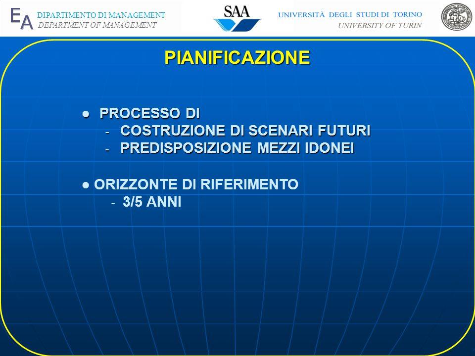 DIPARTIMENTO DI MANAGEMENT DEPARTMENT OF MANAGEMENT l PROCESSO DI - COSTRUZIONE DI SCENARI FUTURI - PREDISPOSIZIONE MEZZI IDONEI l ORIZZONTE DI RIFERIMENTO - 3/5 ANNI PIANIFICAZIONE