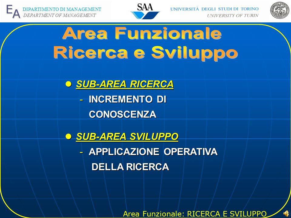 Area Funzionale: RICERCA E SVILUPPO DIPARTIMENTO DI MANAGEMENT DEPARTMENT OF MANAGEMENT 2 lOBIETTIVO -CREAZIONE DEL FATTORE PRODUTTIVO CONOSCENZA lATTEGGIAMENTI DELL IMPRESA -PASSIVO -ANTICIPATIVO -INNOVATIVO