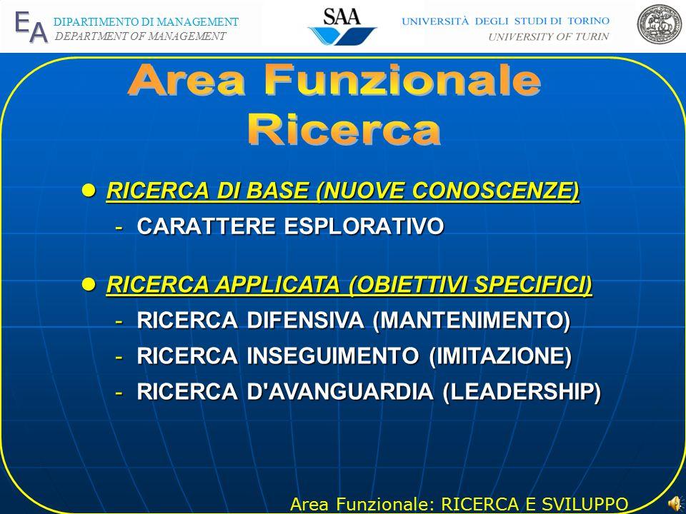 Area Funzionale: RICERCA E SVILUPPO DIPARTIMENTO DI MANAGEMENT DEPARTMENT OF MANAGEMENT 3 lSUB-AREA RICERCA -INCREMENTO DI CONOSCENZA lSUB-AREA SVILUPPO -APPLICAZIONE OPERATIVA DELLA RICERCA