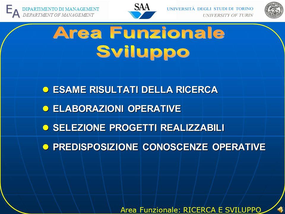 Area Funzionale: RICERCA E SVILUPPO DIPARTIMENTO DI MANAGEMENT DEPARTMENT OF MANAGEMENT 4 lRICERCA DI BASE (NUOVE CONOSCENZE) -CARATTERE ESPLORATIVO lRICERCA APPLICATA (OBIETTIVI SPECIFICI) -RICERCA DIFENSIVA (MANTENIMENTO) -RICERCA INSEGUIMENTO (IMITAZIONE) -RICERCA D AVANGUARDIA (LEADERSHIP)