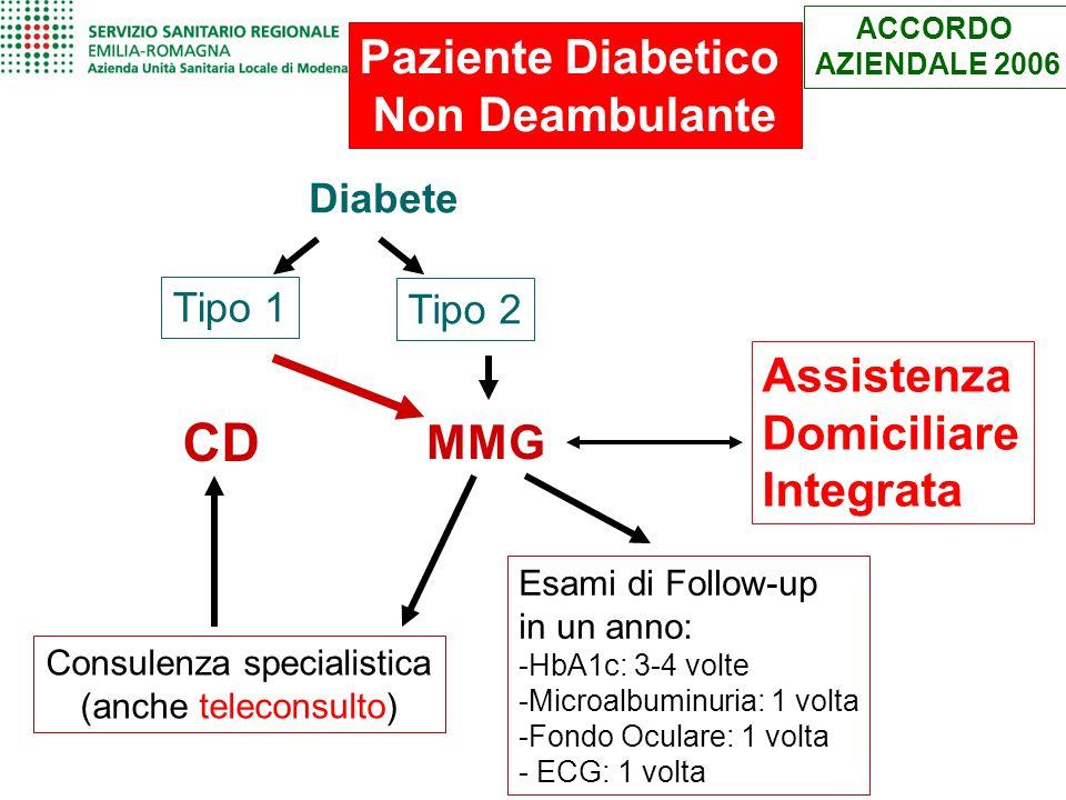 Paziente Diabetico Non Deambulante Diabete Tipo 1 Tipo 2 CD Esami di Follow-up in un anno: -HbA1c: 3-4 volte -Microalbuminuria: 1 volta -Fondo Oculare
