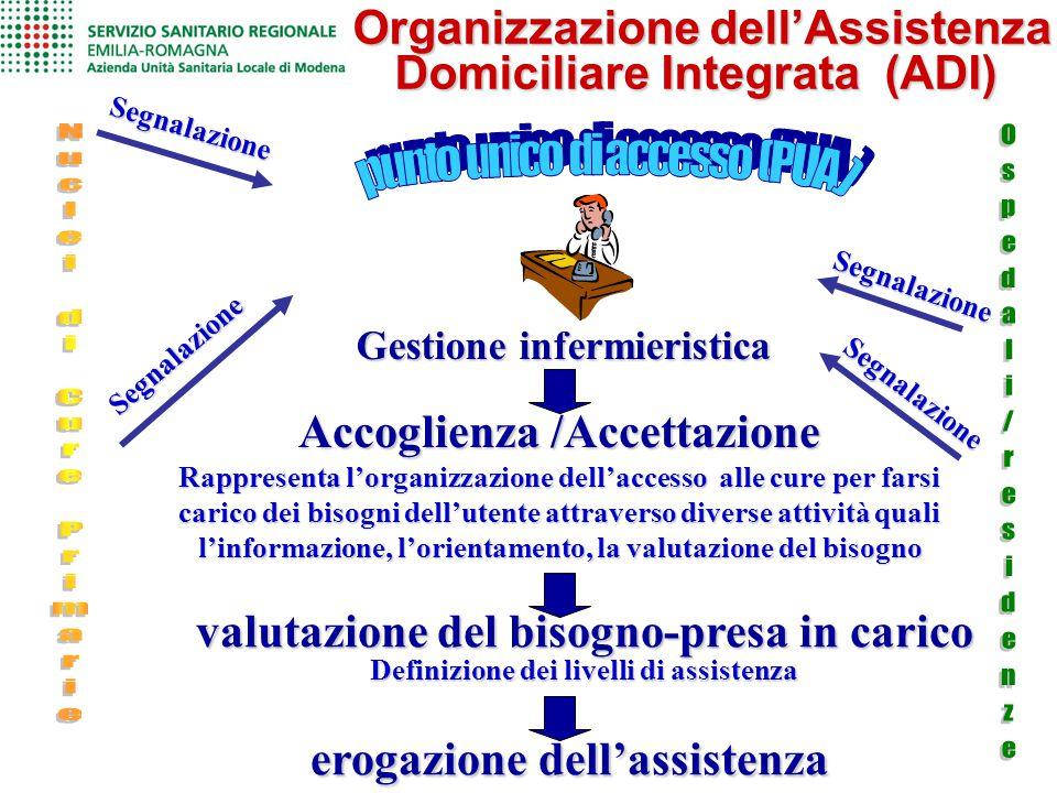 Organizzazione dell'Assistenza Domiciliare Integrata (ADI) Organizzazione dell'Assistenza Domiciliare Integrata (ADI) Accoglienza /Accettazione Rappre