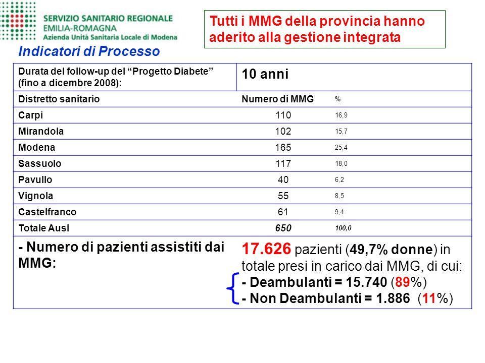 """Tutti i MMG della provincia hanno aderito alla gestione integrata Indicatori di Processo Durata del follow-up del """"Progetto Diabete"""" (fino a dicembre"""