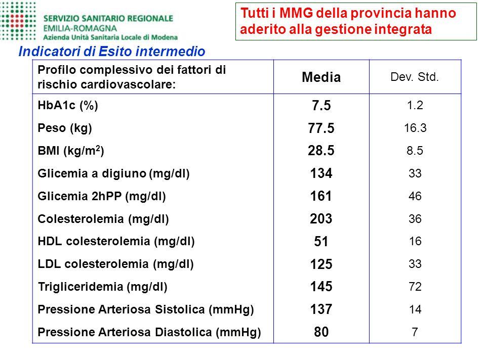 Tutti i MMG della provincia hanno aderito alla gestione integrata Indicatori di Esito intermedio Profilo complessivo dei fattori di rischio cardiovasc