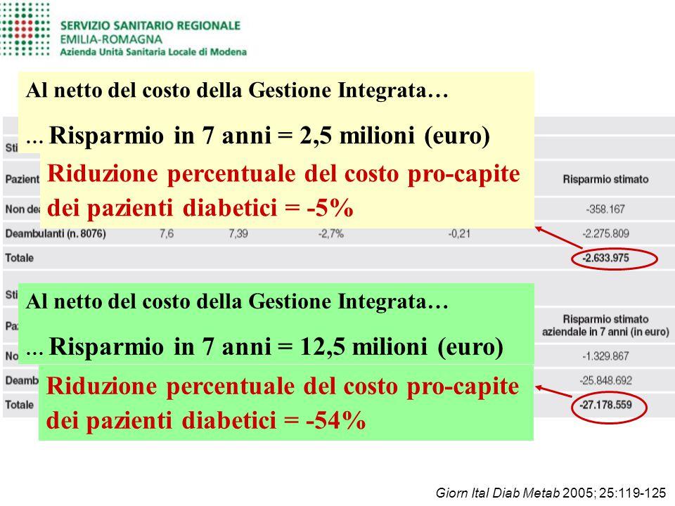 Giorn Ital Diab Metab 2005; 25:119-125 Al netto del costo della Gestione Integrata… … Risparmio in 7 anni = 2,5 milioni (euro) Riduzione percentuale d