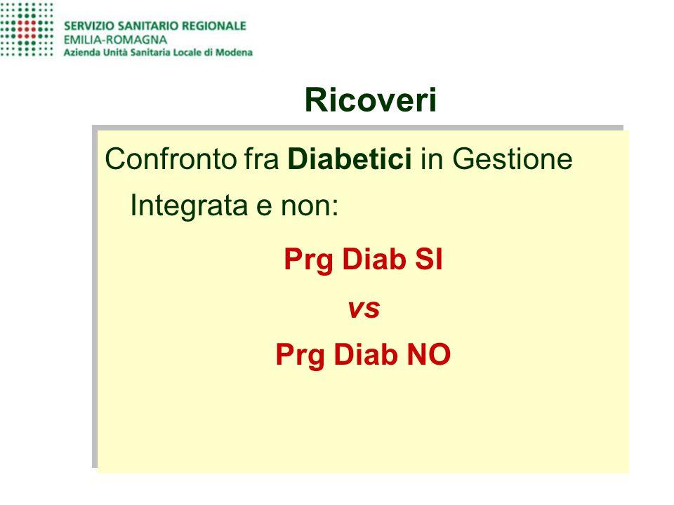 Ricoveri Confronto fra Diabetici in Gestione Integrata e non: Prg Diab SI vs Prg Diab NO Confronto fra Diabetici in Gestione Integrata e non: Prg Diab