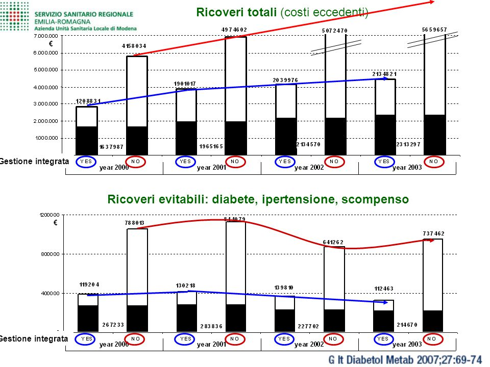 Ricoveri totali (costi eccedenti) Ricoveri evitabili: diabete, ipertensione, scompenso Gestione integrata