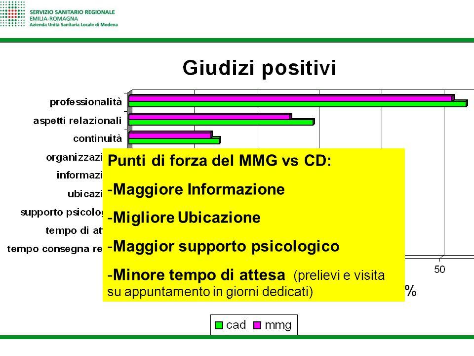 Punti di forza del MMG vs CD: -Maggiore Informazione -Migliore Ubicazione -Maggior supporto psicologico -Minore tempo di attesa (prelievi e visita su
