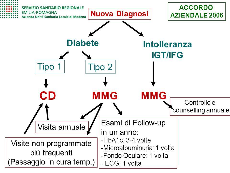 Nuova Diagnosi Diabete Tipo 1 CD ACCORDO AZIENDALE 2006 Intolleranza IGT/IFG MMG Controllo e counselling annuale Tipo 2 Esami di Follow-up in un anno:
