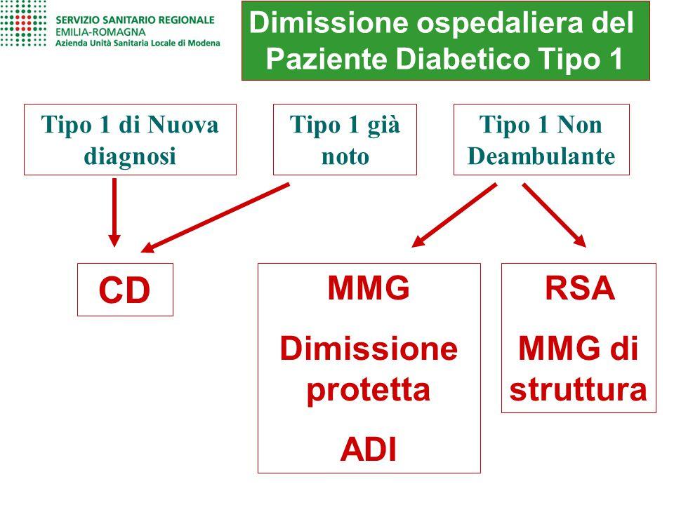 Dimissione ospedaliera del Paziente Diabetico Tipo 1 Tipo 1 di Nuova diagnosi Tipo 1 già noto Tipo 1 Non Deambulante CD MMG Dimissione protetta ADI RS
