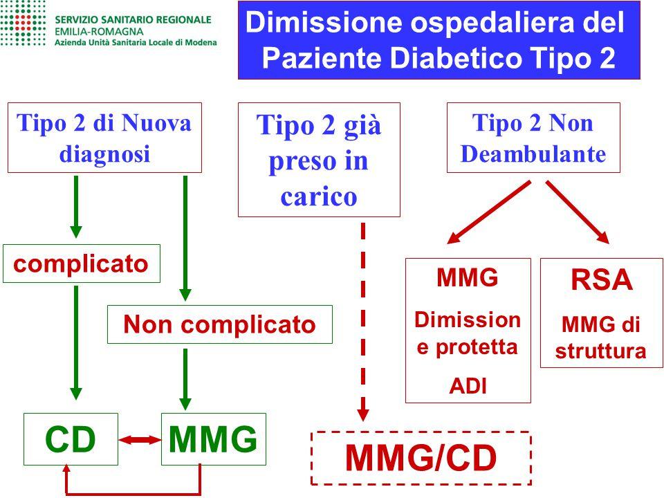 Dimissione ospedaliera del Paziente Diabetico Tipo 2 Tipo 2 di Nuova diagnosi Tipo 2 già preso in carico Tipo 2 Non Deambulante complicato MMG Dimissi